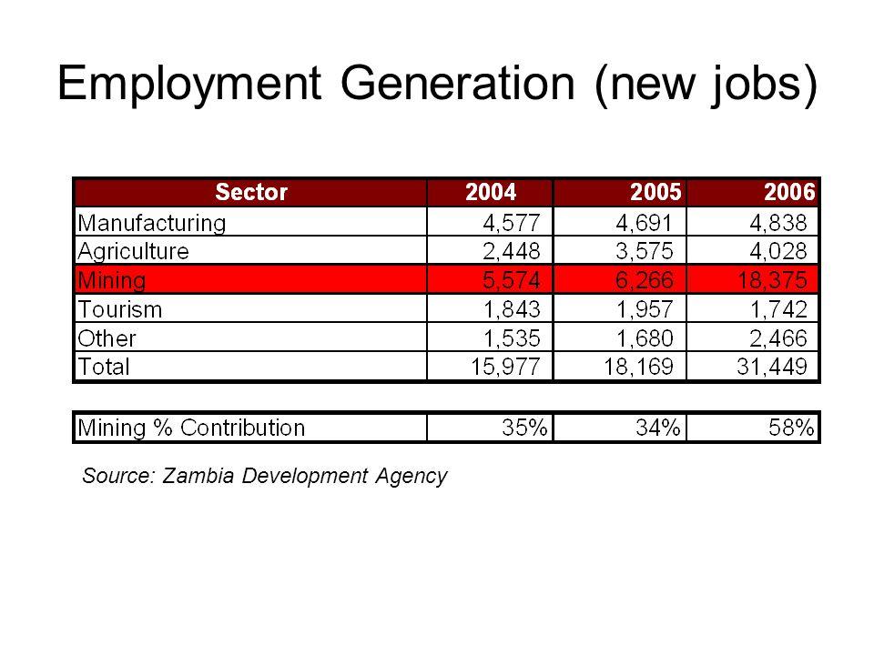 Employment Generation (new jobs) Source: Zambia Development Agency