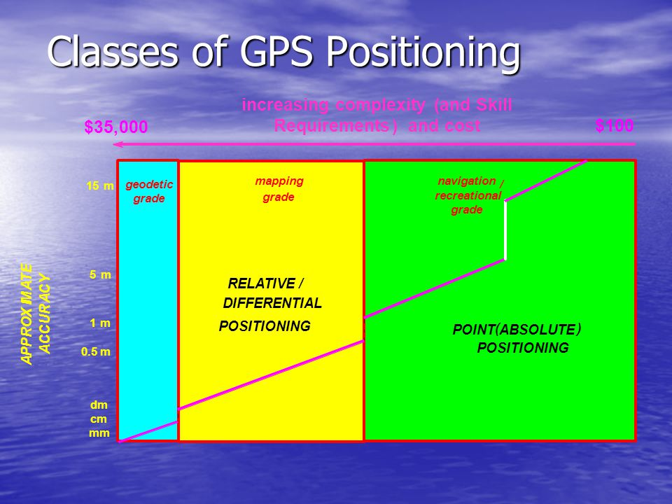Classes of GPS Positioning $35,000 increasing complexity(and Skill Requirements)and cost$100 mm 0.5 m 1m cm 15m 5m RELATIVE/ DIFFERENTIAL POSITIONING POINT ( ABSOLUTE ) POSITIONING A P P R O X I M A T E A C C U R A C Y geodetic grade mapping grade navigation / recreational grade dm