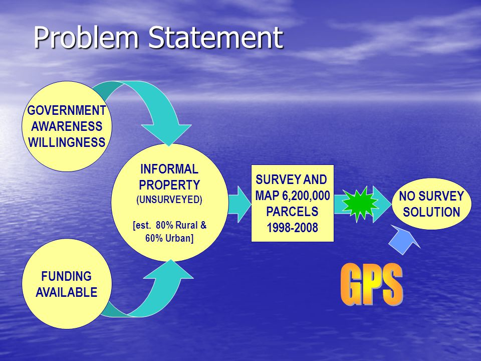 Motivation for a New Geodetic Infrastructure Inadequacy of Local Datums Inadequacy of Local Datums –Incompatible with GPS Methods Peru Peru –Large regional distortions (e.g., The Coast vs.