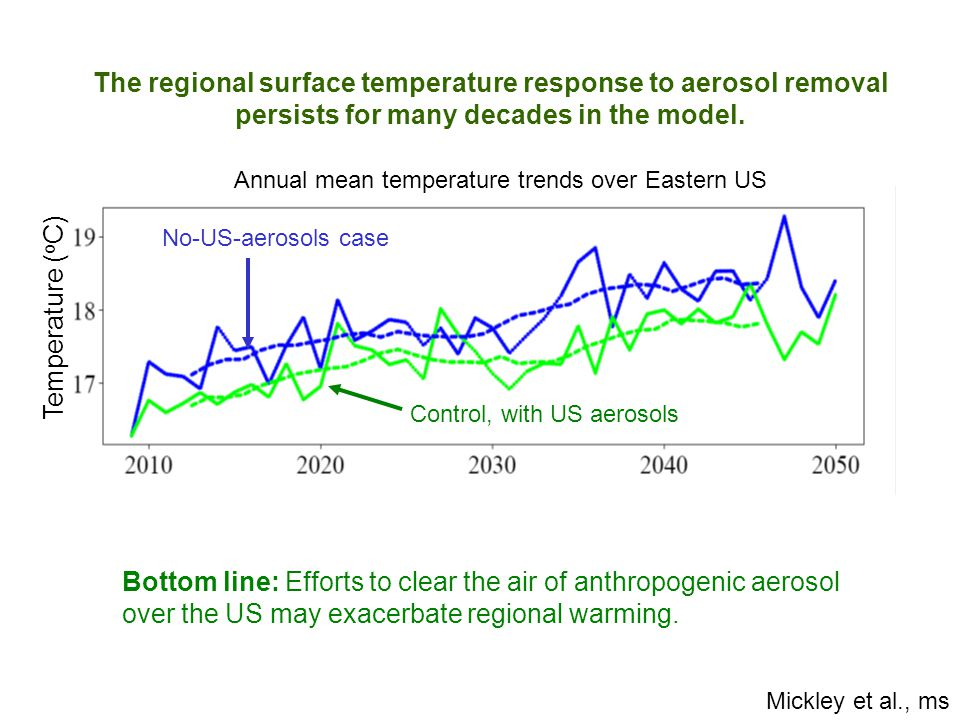 The regional surface temperature response to aerosol removal persists for many decades in the model. Temperature ( o C) No-US-aerosols case Control, w