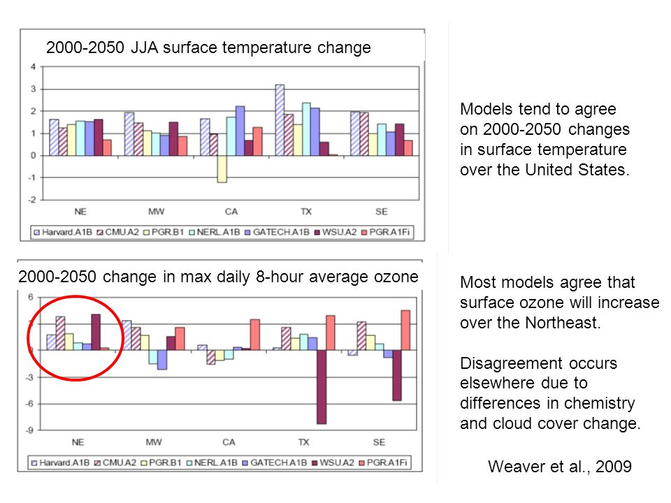 Weaver et al., 2009 Models tend to agree on 2000-2050 changes in surface temperature over the United States. Most models agree that surface ozone will