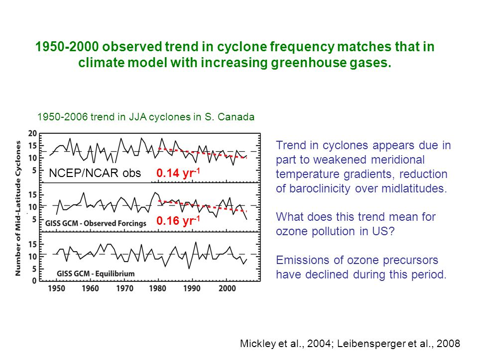 1950-2000 observed trend in cyclone frequency matches that in climate model with increasing greenhouse gases. Trend in cyclones appears due in part to