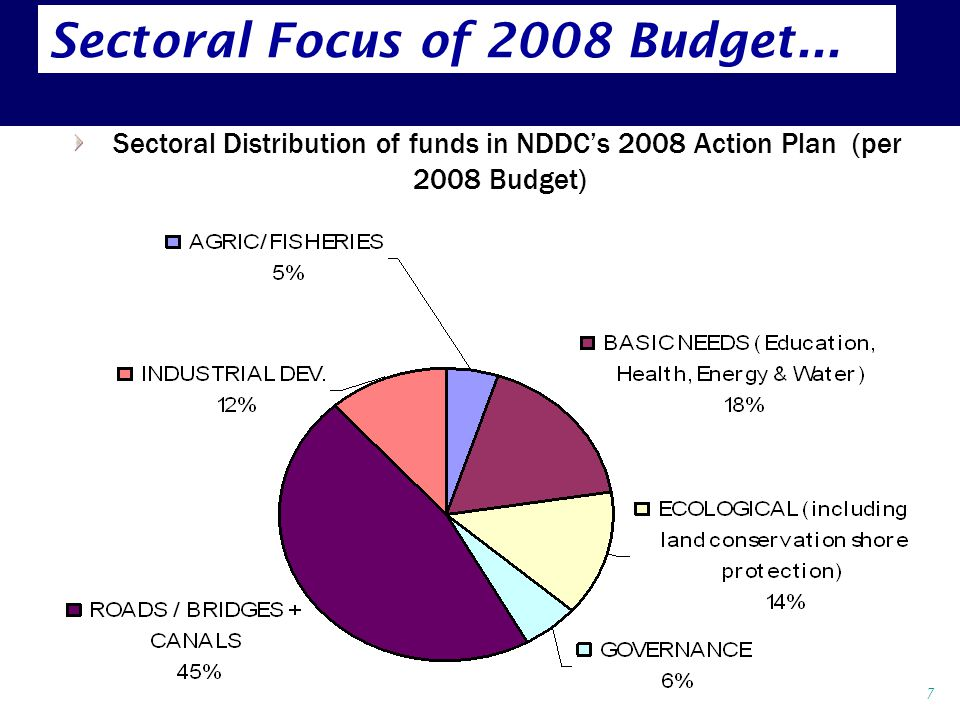 Sectoral Distribution of funds in NDDC's 2008 Action Plan (per 2008 Budget) 7 Sectoral Focus of 2008 Budget...