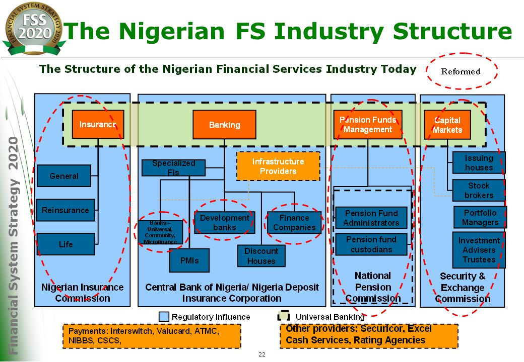 Financial System Strategy 2020 22 The Nigerian FS Industry Structure