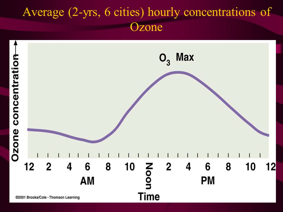 Average (2-yrs, 6 cities) hourly concentrations of Ozone