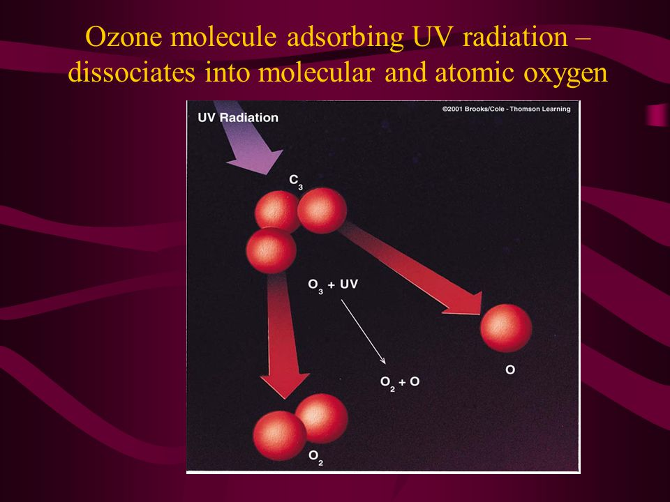 Ozone molecule adsorbing UV radiation – dissociates into molecular and atomic oxygen