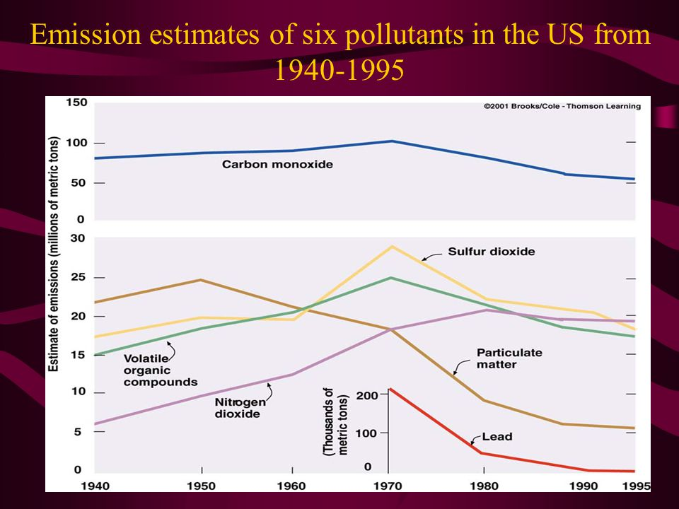 Emission estimates of six pollutants in the US from 1940-1995