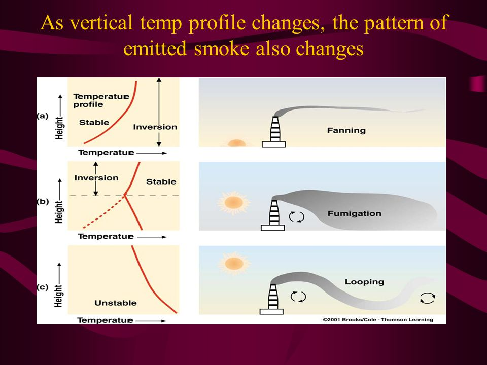 As vertical temp profile changes, the pattern of emitted smoke also changes
