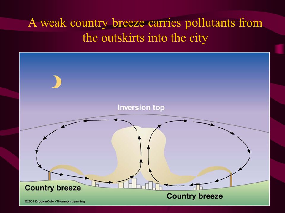 A weak country breeze carries pollutants from the outskirts into the city