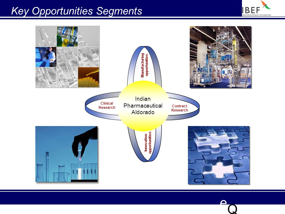 e Q Manufacturing opportunities Innovation opportunities Contract Research Clinical Research Indian Pharmaceutical Aldorado Key Opportunities Segments