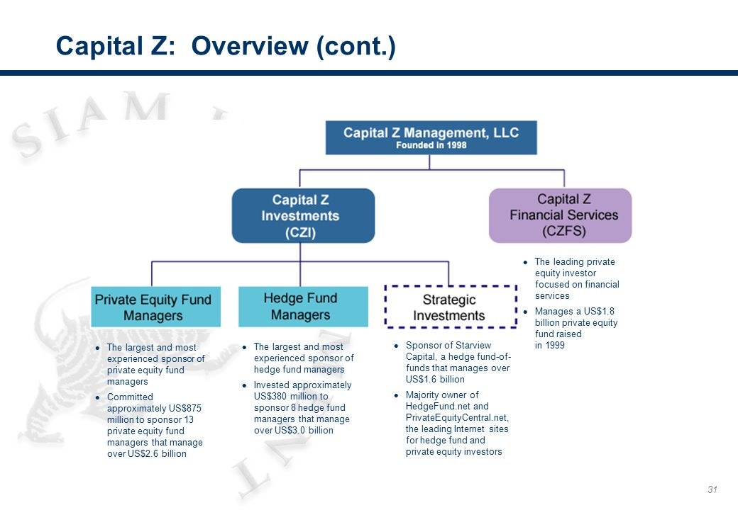 31 Capital Z: Overview (cont.) l The leading private equity investor focused on financial services l Manages a US$1.8 billion private equity fund rais