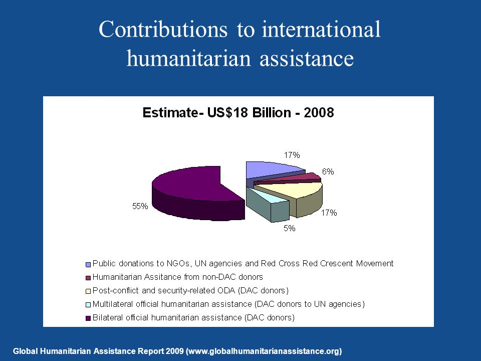 Contributions to international humanitarian assistance Global Humanitarian Assistance Report 2009 (www.globalhumanitarianassistance.org)