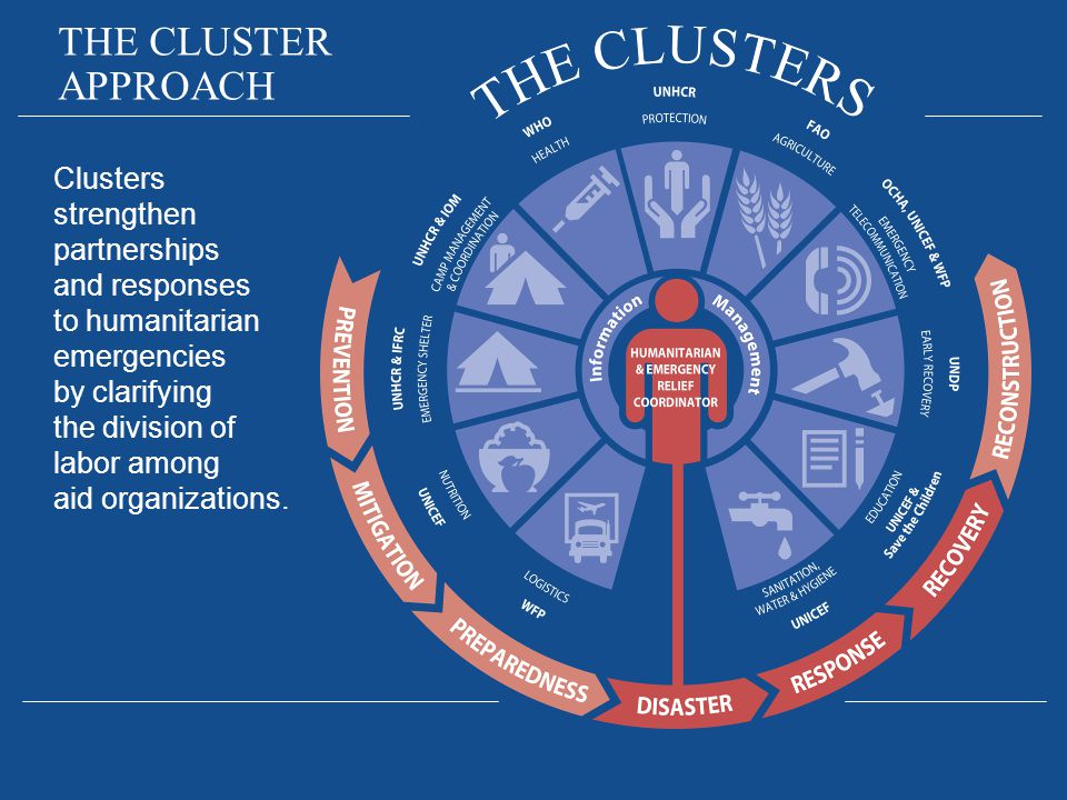 Clusters strengthen partnerships and responses to humanitarian emergencies by clarifying the division of labor among aid organizations. THE CLUSTER AP