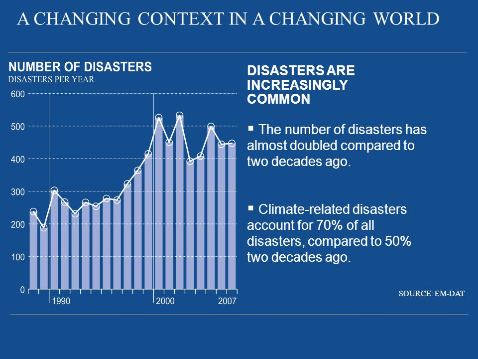 DISASTERS ARE INCREASINGLY COMMON  The number of disasters has almost doubled compared to two decades ago.  Climate-related disasters account for 70