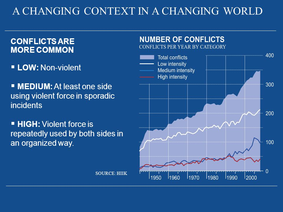 CONFLICTS ARE MORE COMMON  LOW: Non-violent  MEDIUM: At least one side using violent force in sporadic incidents  HIGH: Violent force is repeatedly