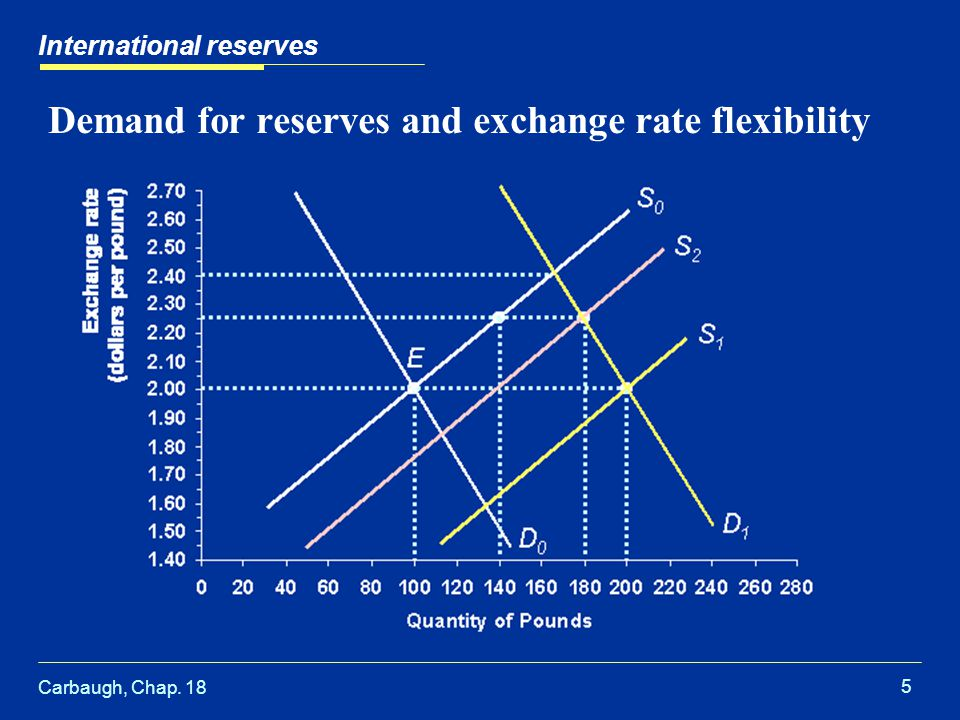 Carbaugh, Chap. 18 5 Demand for reserves and exchange rate flexibility International reserves