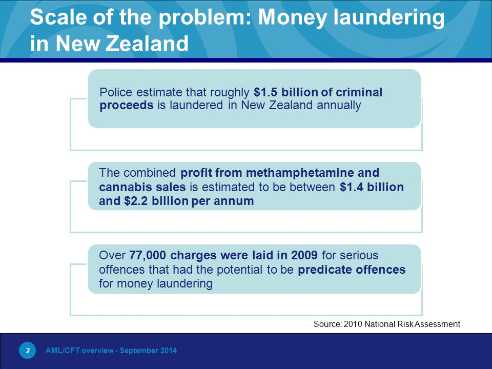 2 Scale of the problem: Money laundering in New Zealand AML/CFT overview - September 2014 2 Police estimate that roughly $1.5 billion of criminal proceeds is laundered in New Zealand annually The combined profit from methamphetamine and cannabis sales is estimated to be between $1.4 billion and $2.2 billion per annum Over 77,000 charges were laid in 2009 for serious offences that had the potential to be predicate offences for money laundering Source: 2010 National Risk Assessment