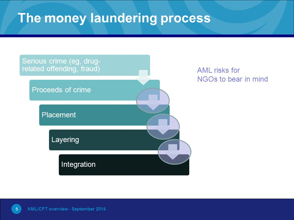 5 The money laundering process AML/CFT overview - September 2014 5 Serious crime (eg, drug- related offending, fraud) Proceeds of crimePlacementLayeringIntegration AML risks for NGOs to bear in mind