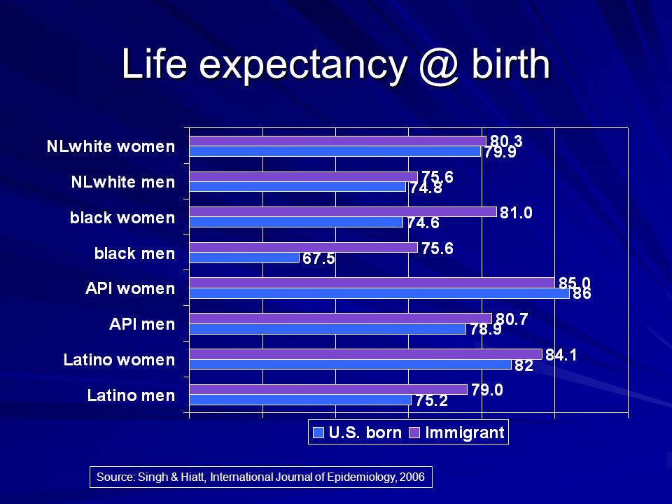 Life expectancy @ birth Source: Singh & Hiatt, International Journal of Epidemiology, 2006