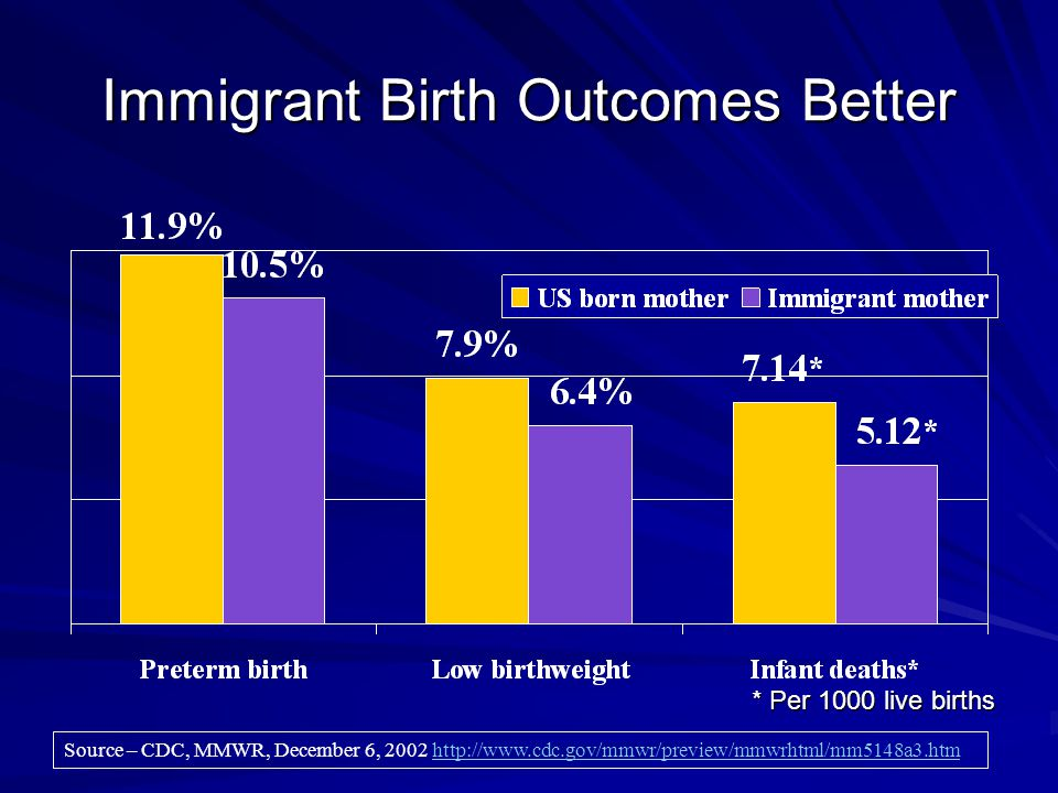 Source – CDC, MMWR, December 6, 2002 http://www.cdc.gov/mmwr/preview/mmwrhtml/mm5148a3.htmhttp://www.cdc.gov/mmwr/preview/mmwrhtml/mm5148a3.htm Immigrant Birth Outcomes Better * Per 1000 live births