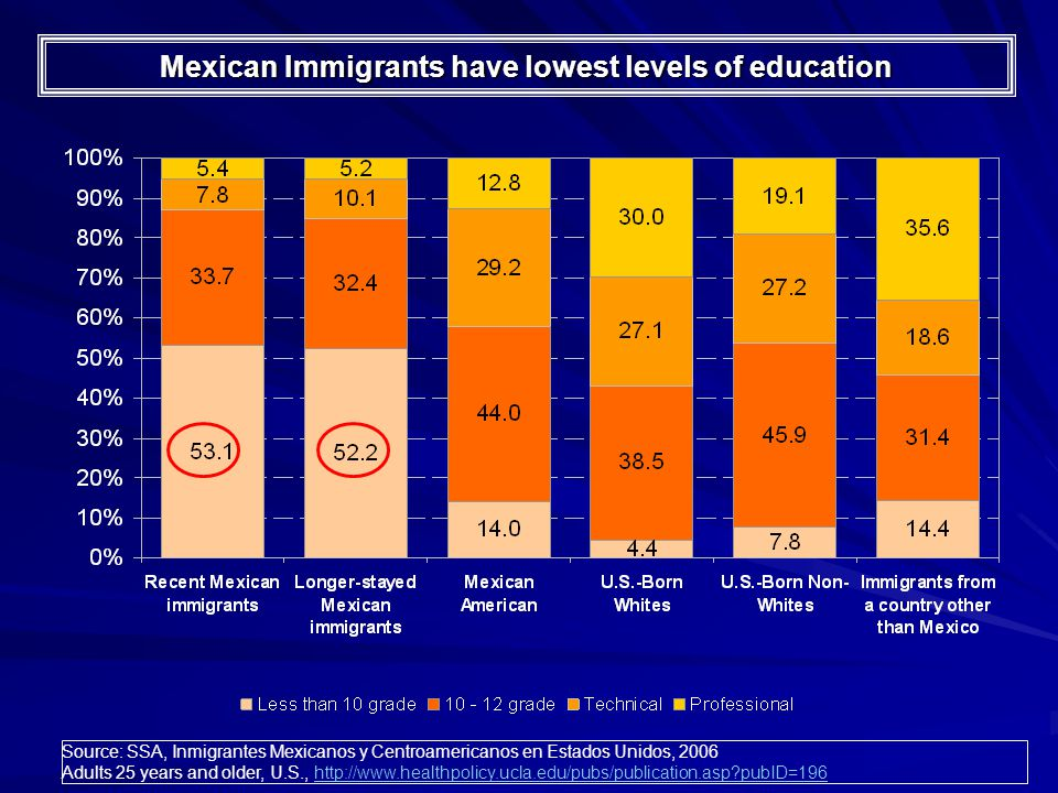 Mexican Immigrants have lowest levels of education Source: SSA, Inmigrantes Mexicanos y Centroamericanos en Estados Unidos, 2006 Adults 25 years and older, U.S., http://www.healthpolicy.ucla.edu/pubs/publication.asp pubID=196http://www.healthpolicy.ucla.edu/pubs/publication.asp pubID=196