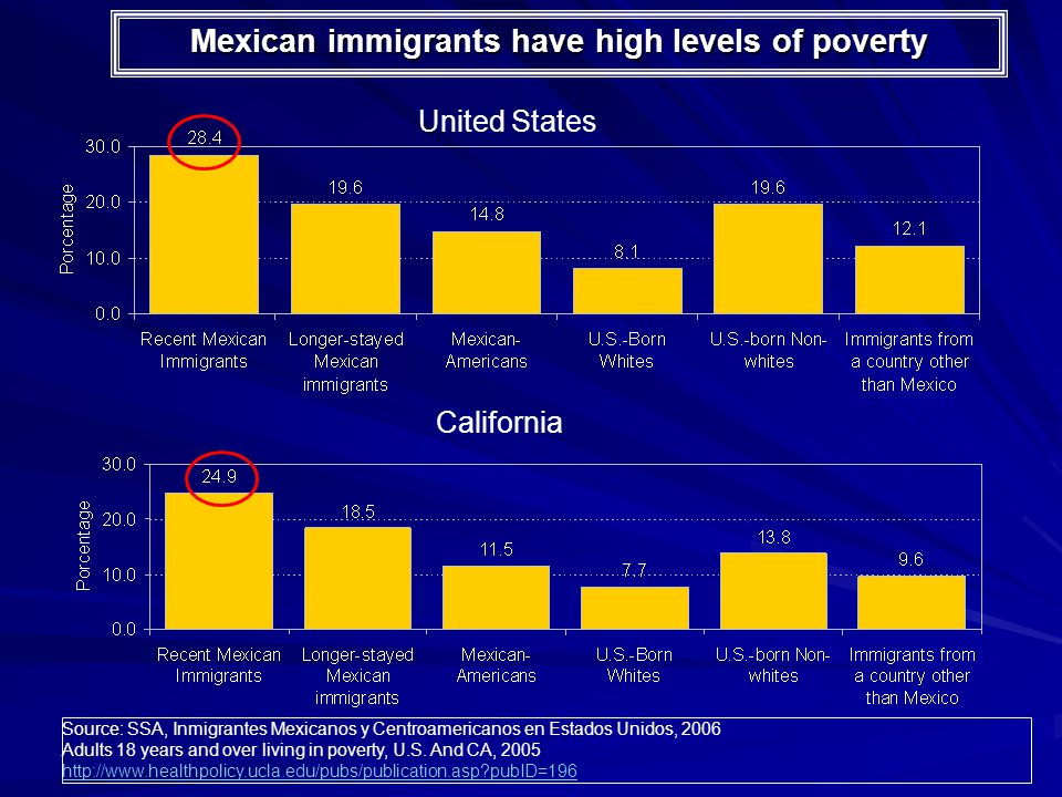 Mexican immigrants have high levels of poverty United States California Source: SSA, Inmigrantes Mexicanos y Centroamericanos en Estados Unidos, 2006 Adults 18 years and over living in poverty, U.S.