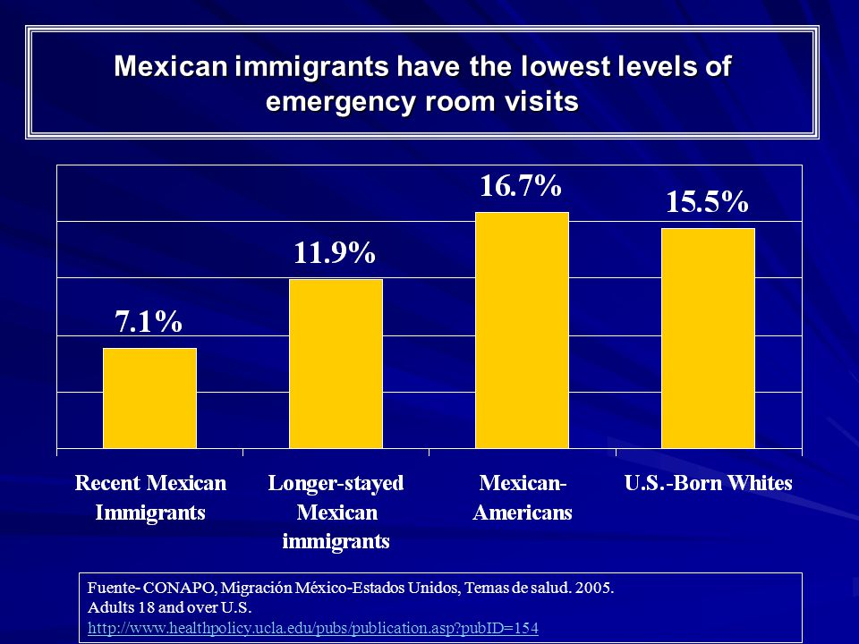 Mexican immigrants have the lowest levels of emergency room visits Fuente- CONAPO, Migración México-Estados Unidos, Temas de salud.