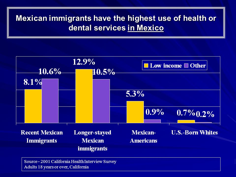 Mexican immigrants have the highest use of health or dental services in Mexico Source - 2001 California Health Interview Survey Adults 18 years or over, California
