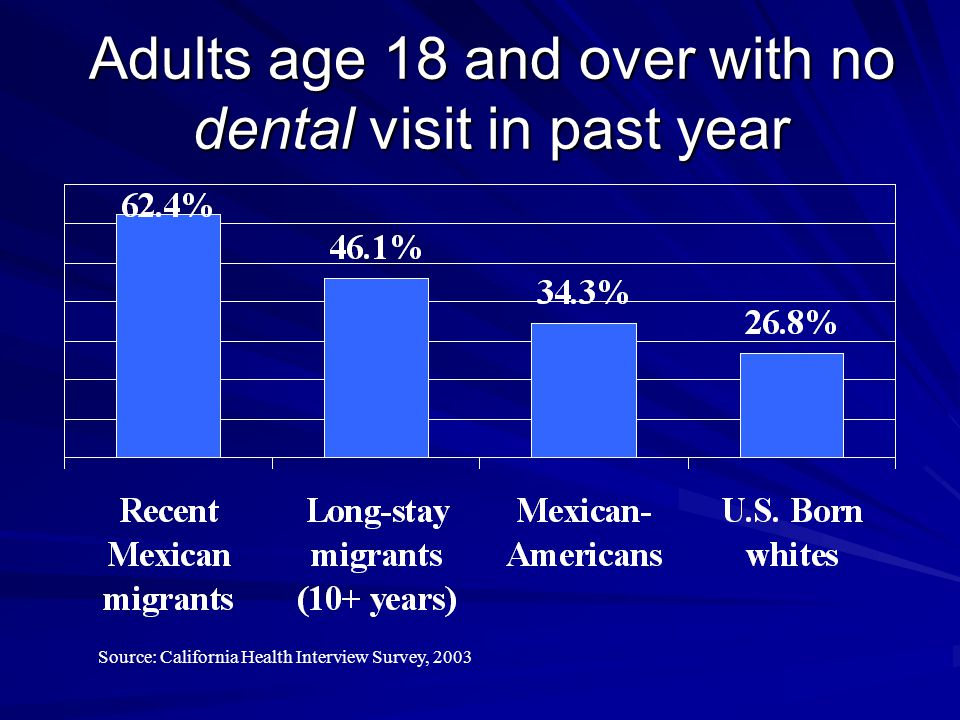 Adults age 18 and over with no dental visit in past year Source: California Health Interview Survey, 2003