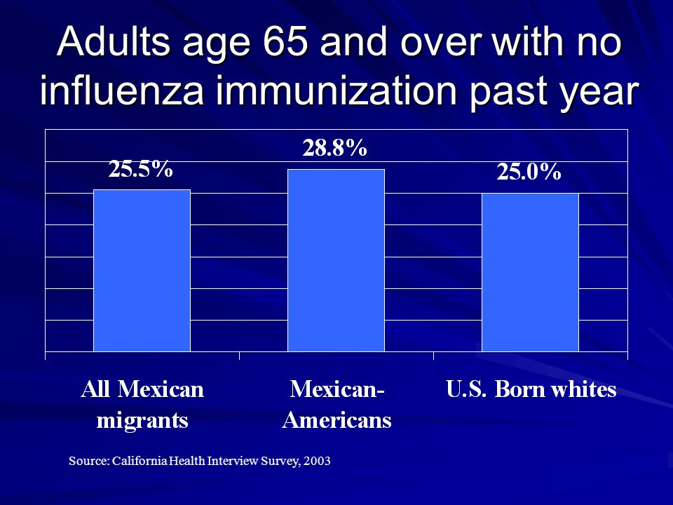 Adults age 65 and over with no influenza immunization past year Source: California Health Interview Survey, 2003