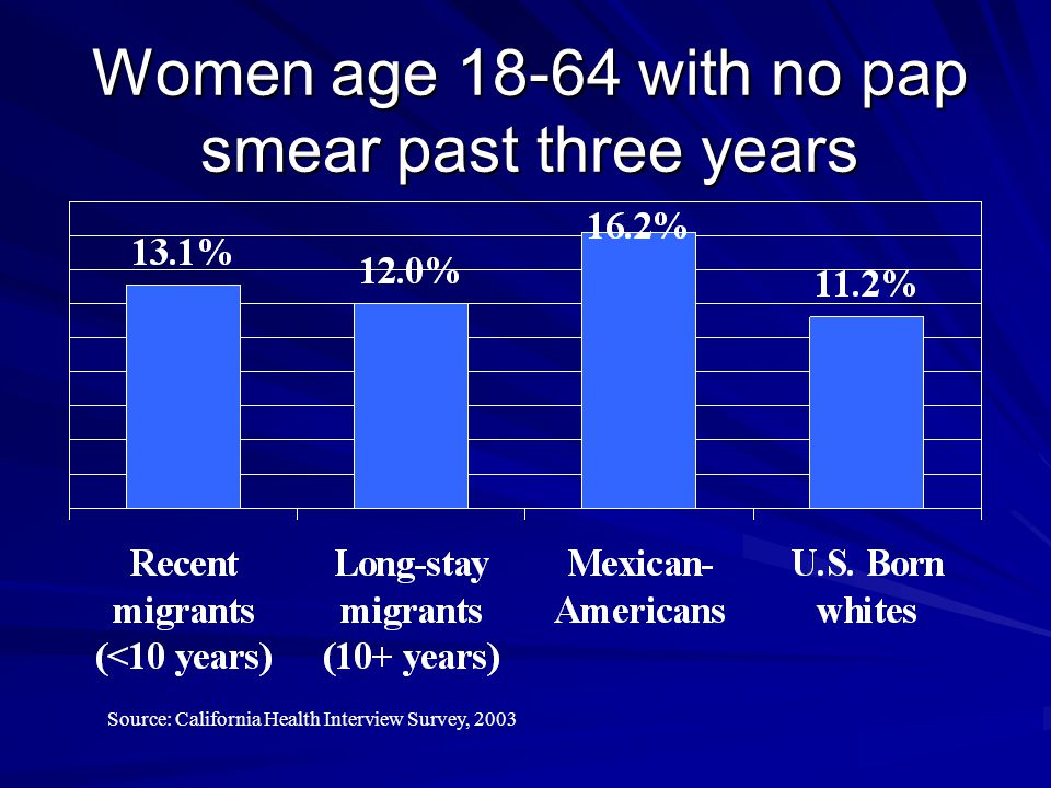 Women age 18-64 with no pap smear past three years Source: California Health Interview Survey, 2003