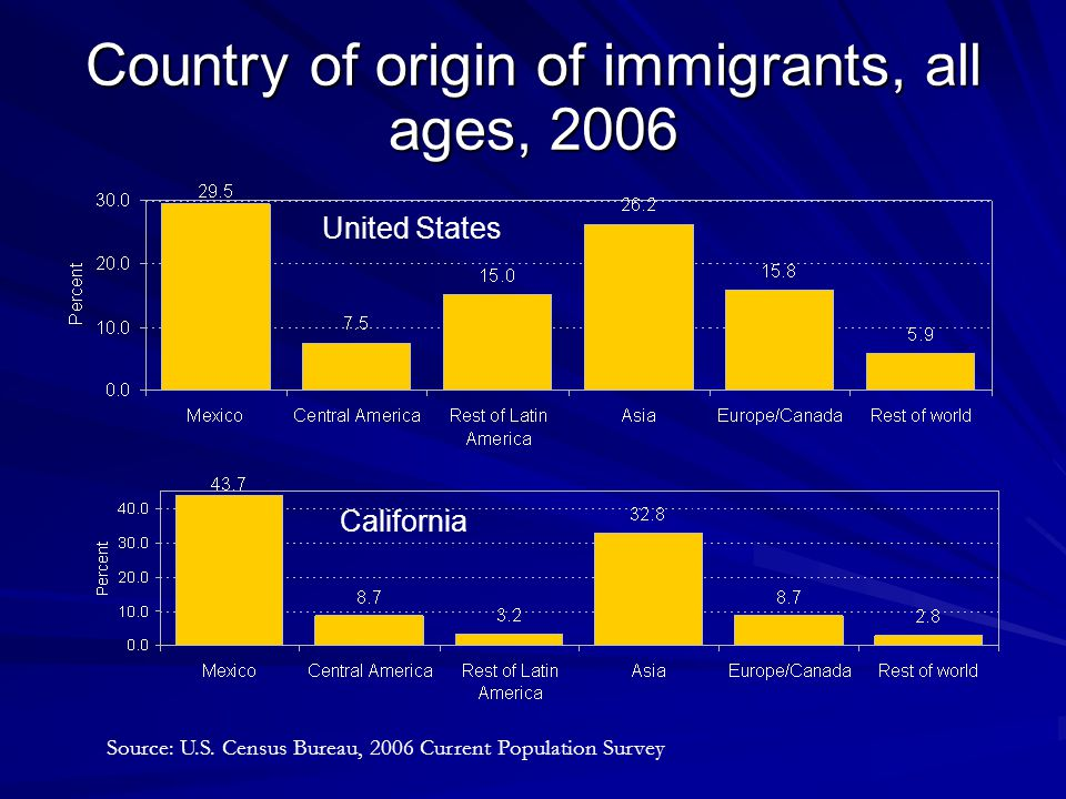 Population of all Mexican Americans & only Mexican immigrants in the U.S.