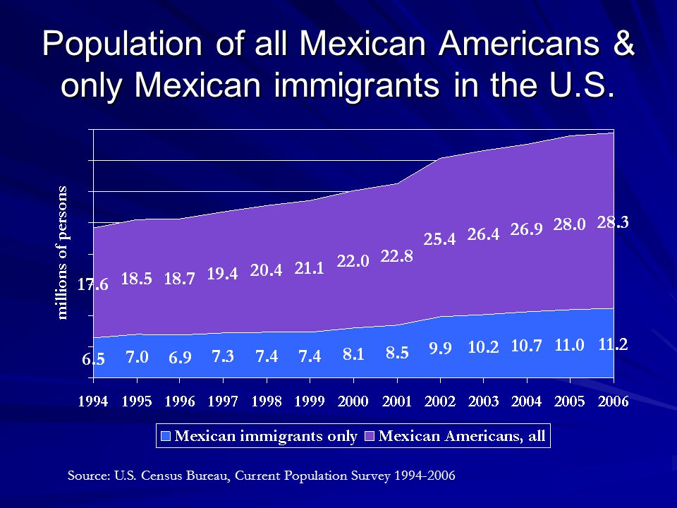 Mexican-born and Mexican-American Population and Percentage of Total Population in California, 2005 Proportion of total Population Source: Estimates based on U.