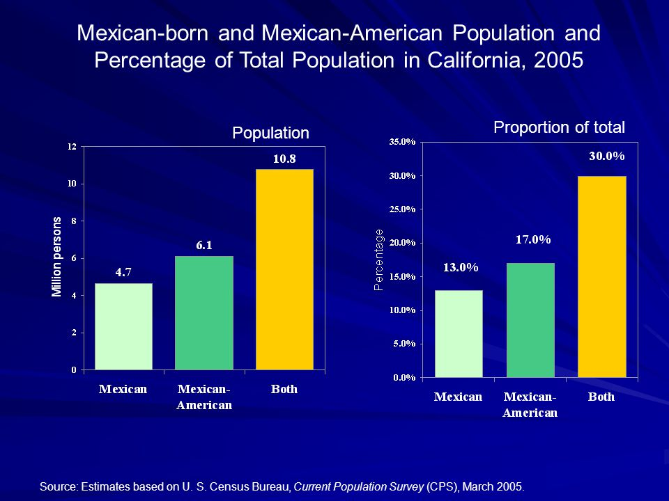 Mexican immigrants have the highest levels of no medical visits in the past two years Source- CONAPO, Migración México-Estados Unidos, Temas de salud.