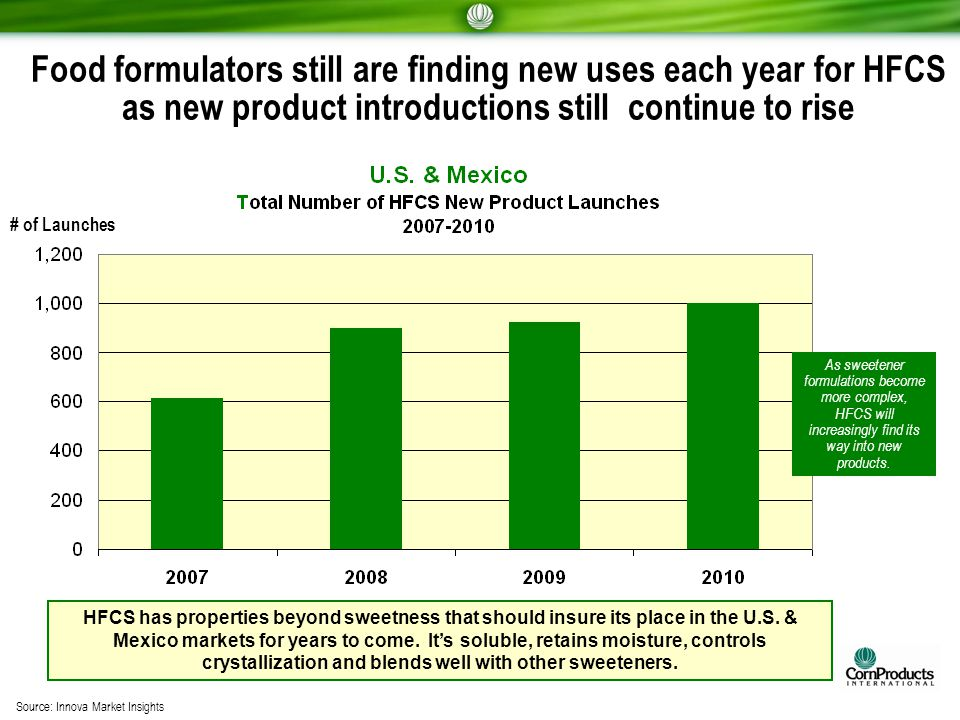 Food formulators still are finding new uses each year for HFCS as new product introductions still continue to rise As sweetener formulations become mo