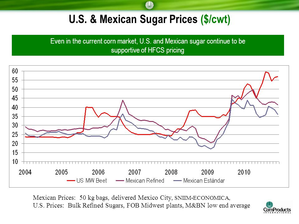 U.S. & Mexican Sugar Prices ($/cwt) Mexican Prices: 50 kg bags, delivered Mexico City, SNIIM-ECONOMICA, U.S. Prices: Bulk Refined Sugars, FOB Midwest
