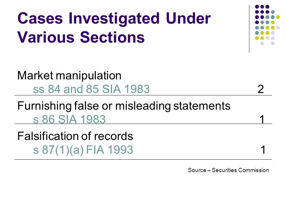 Cases Investigated Under Various Sections Market manipulation ss 84 and 85 SIA 1983 2 Furnishing false or misleading statements s 86 SIA 1983 1 Falsification of records s 87(1)(a) FIA 1993 1 Source – Securities Commission