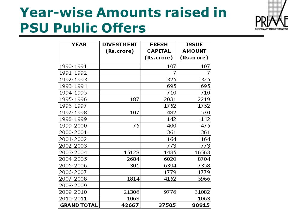 Year-wise Amounts raised in PSU Public Offers