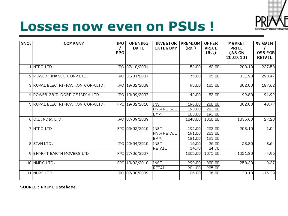 Losses now even on PSUs !