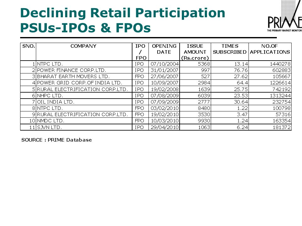 Declining Retail Participation PSUs-IPOs & FPOs