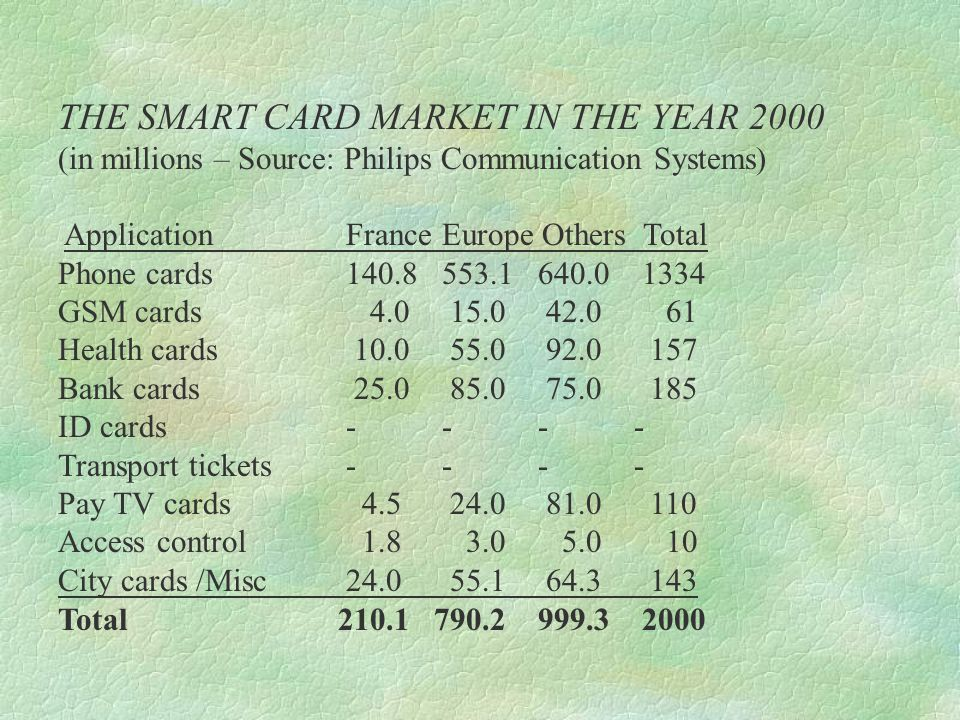 THE SMART CARD MARKET IN THE YEAR 2000 (in millions – Source: Philips Communication Systems) ApplicationFranceEurope Others Total Phone cards140.8553.1640.0 1334 GSM cards 4.0 15.0 42.0 61 Health cards 10.0 55.0 92.0 157 Bank cards 25.0 85.0 75.0 185 ID cards ---- Transport tickets---- Pay TV cards 4.5 24.0 81.0 110 Access control 1.8 3.0 5.0 10 City cards /Misc24.0 55.1 64.3 143 Total 210.1 790.2999.3 2000