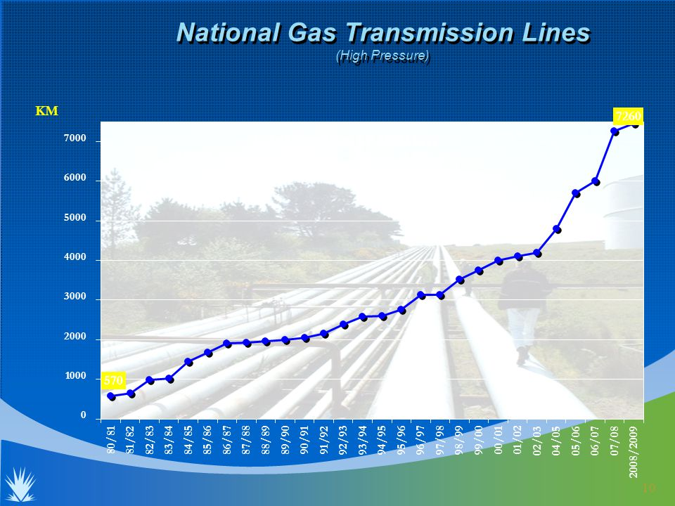 10 KM National Gas Transmission Lines (High Pressure) Total length= 17,000 km (including low press.)