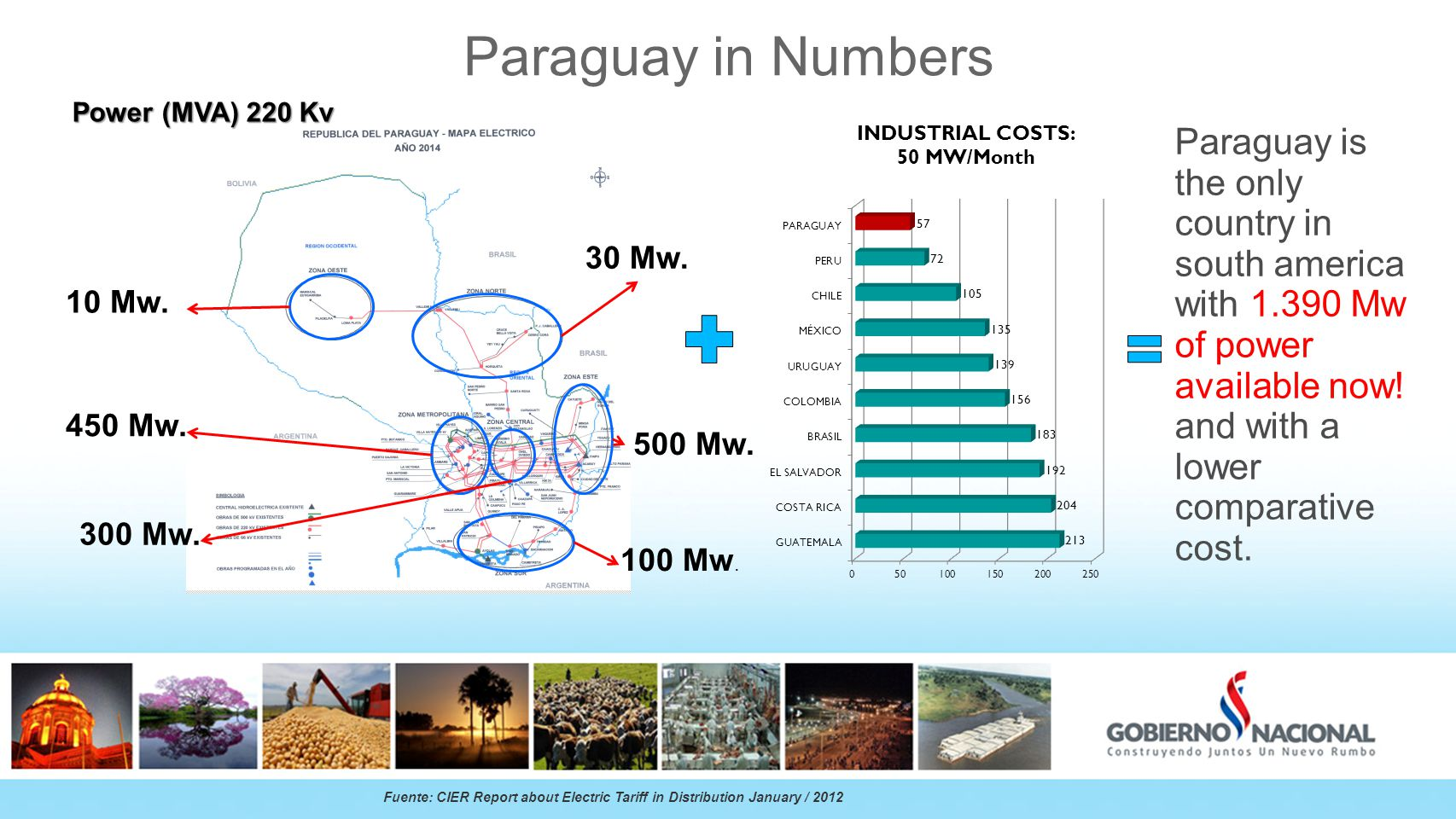 Paraguay in Numbers Paraguay is the only country in south america with 1.390 Mw of power available now.