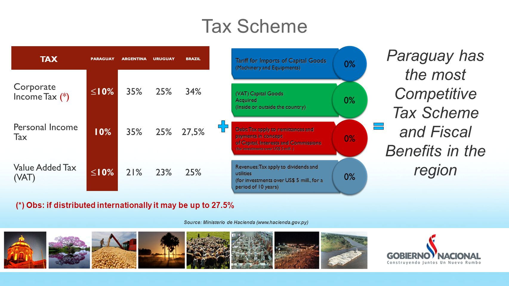 Tax Scheme Paraguay has the most Competitive Tax Scheme and Fiscal Benefits in the region Revenues: Tax apply to dividends and utilities (for investments over US$ 5 mill., for a period of 10 years) 0% Debt: Tax apply to remittances and payments in concept of Capital, Interests and Commissions (for investments over US$ 5 mill.