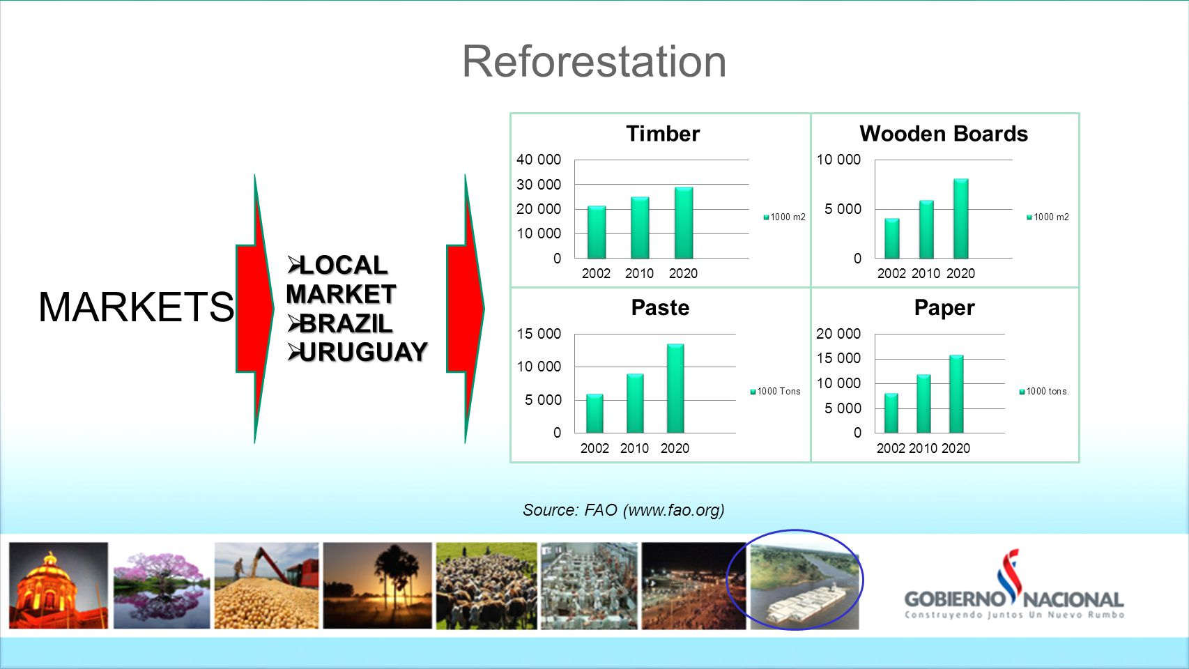 Reforestation  LOCAL MARKET  BRAZIL  URUGUAY MARKETS Source: FAO (www.fao.org)