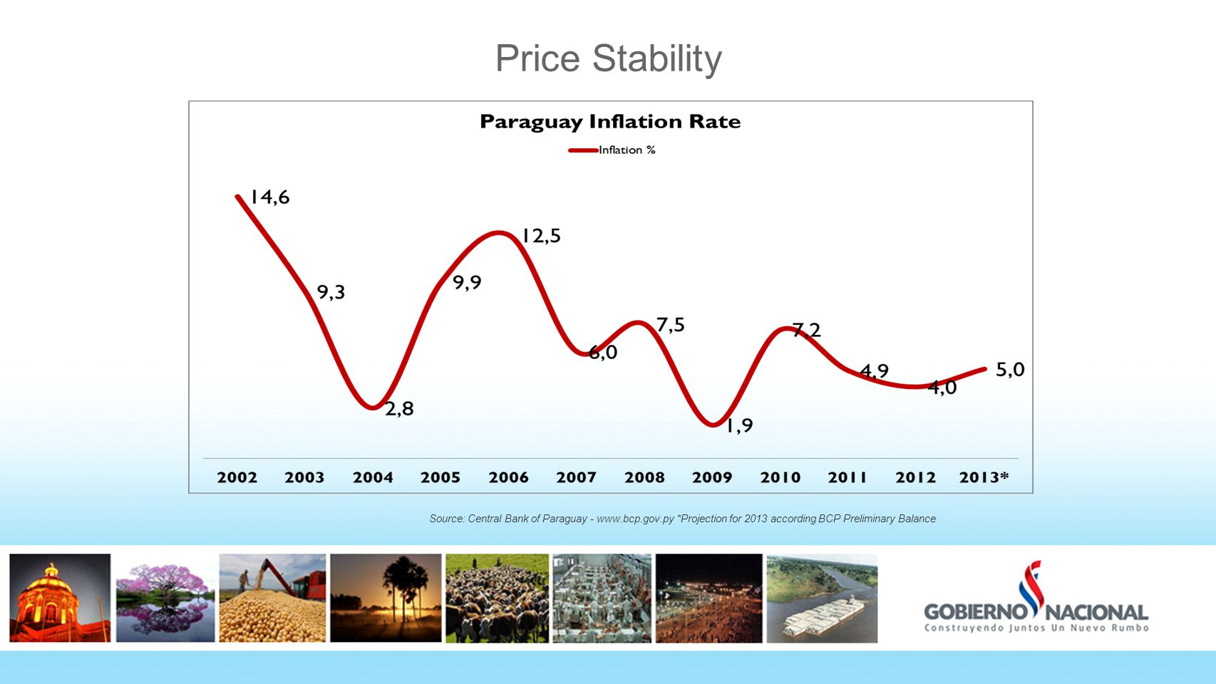 Price Stability Source: Central Bank of Paraguay - www.bcp.gov.py *Projection for 2013 according BCP Preliminary Balance