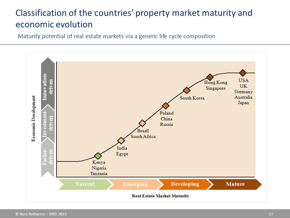 © Nora Rothacher – ERES 2013 17 Classification of the countries' property market maturity and economic evolution Maturity potential of real estate markets via a generic life cycle composition