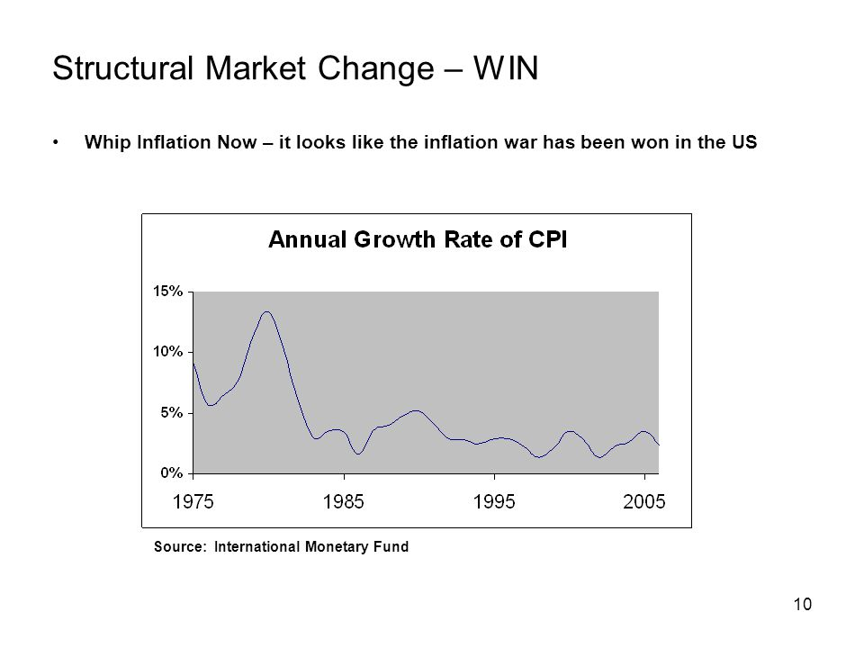 10 Structural Market Change – WIN Whip Inflation Now – it looks like the inflation war has been won in the US Source: International Monetary Fund