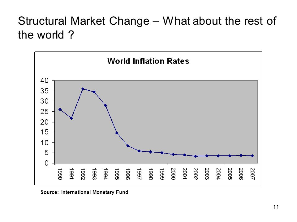 11 Structural Market Change – What about the rest of the world .