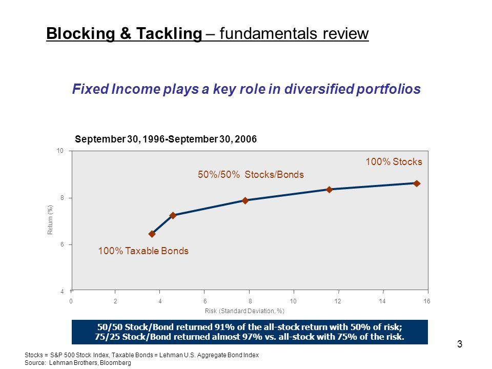 3 100% Stocks 50%/50% Stocks/Bonds 100% Taxable Bonds Stocks = S&P 500 Stock Index, Taxable Bonds = Lehman U.S.